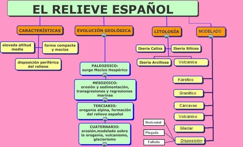 2.EVOLUCIÓN GEOÓLÓGICA