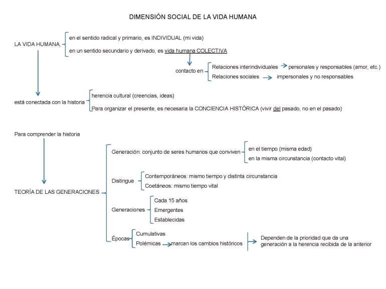 ORTEGA Y GASSET_Página_6